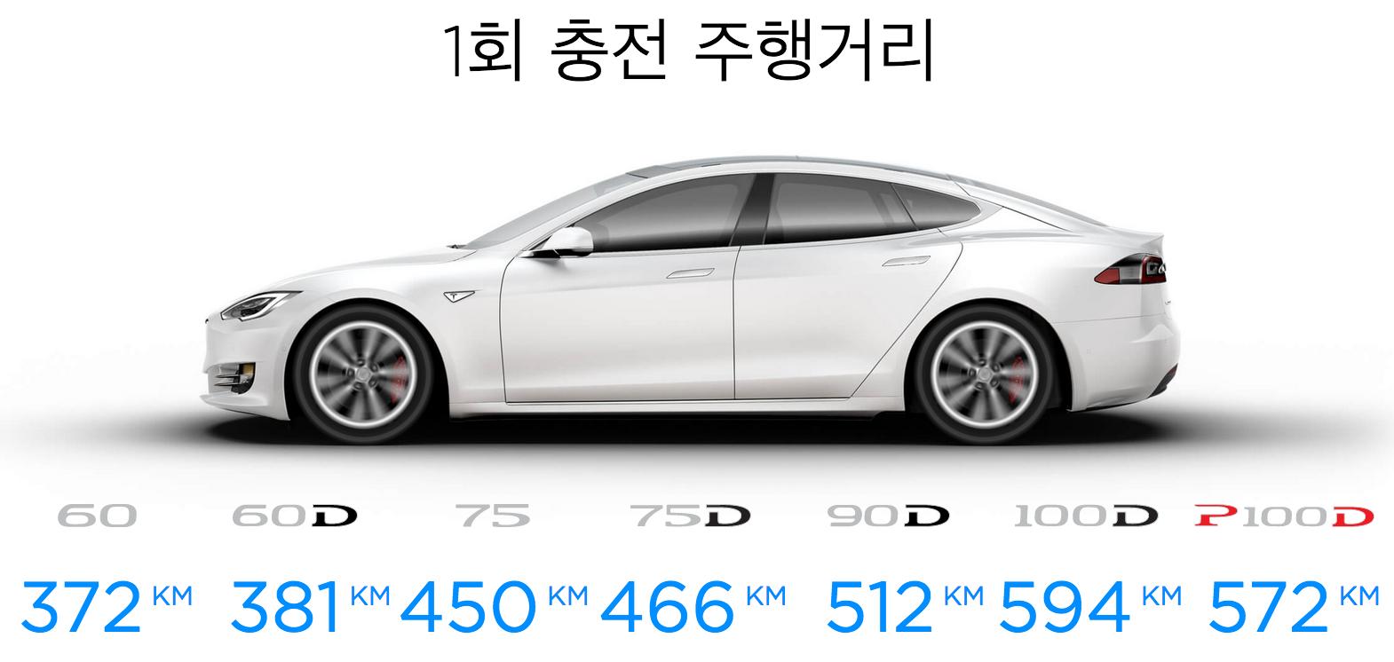 테슬라 모델 S 주행거리