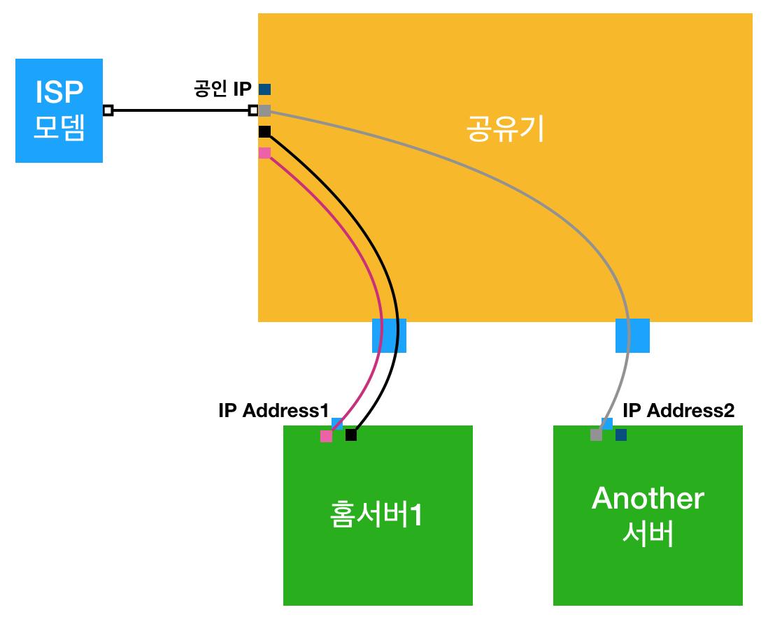 home_server_port_forwarding